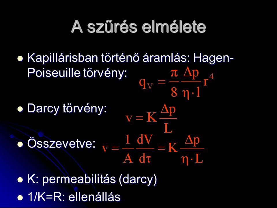 A szűrés elmélete Kapillárisban történő áramlás: Hagen- Poiseuille törvény: Kapillárisban történő áramlás: Hagen- Poiseuille törvény: Darcy törvény: D