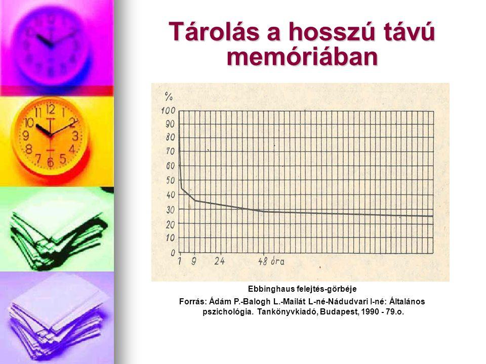 Tárolás a hosszú távú memóriában Ebbinghaus felejtés-görbéje Forrás: Ádám P.-Balogh L.-Mailát L-né-Nádudvari I-né: Általános pszichológia. Tankönyvkia