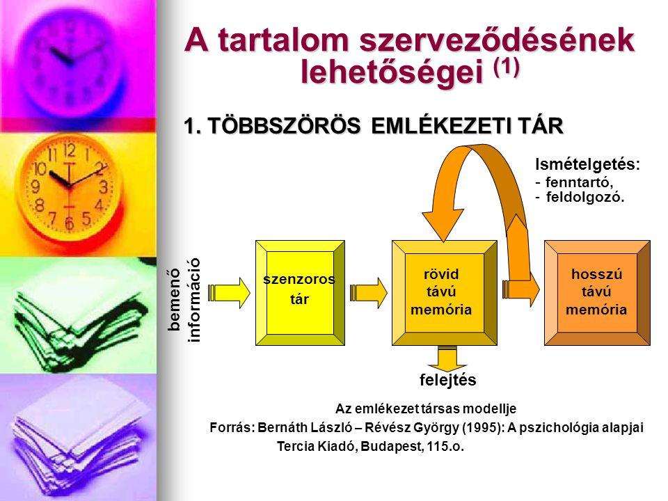 A tartalom szerveződésének lehetőségei (1) Az emlékezet társas modellje Forrás: Bernáth László – Révész György (1995): A pszichológia alapjai Tercia K