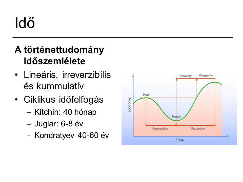 Idő A történettudomány időszemlélete Lineáris, irreverzibilis és kummulatív Ciklikus időfelfogás –Kitchin: 40 hónap –Juglar: 6-8 év –Kondratyev 40-60 év