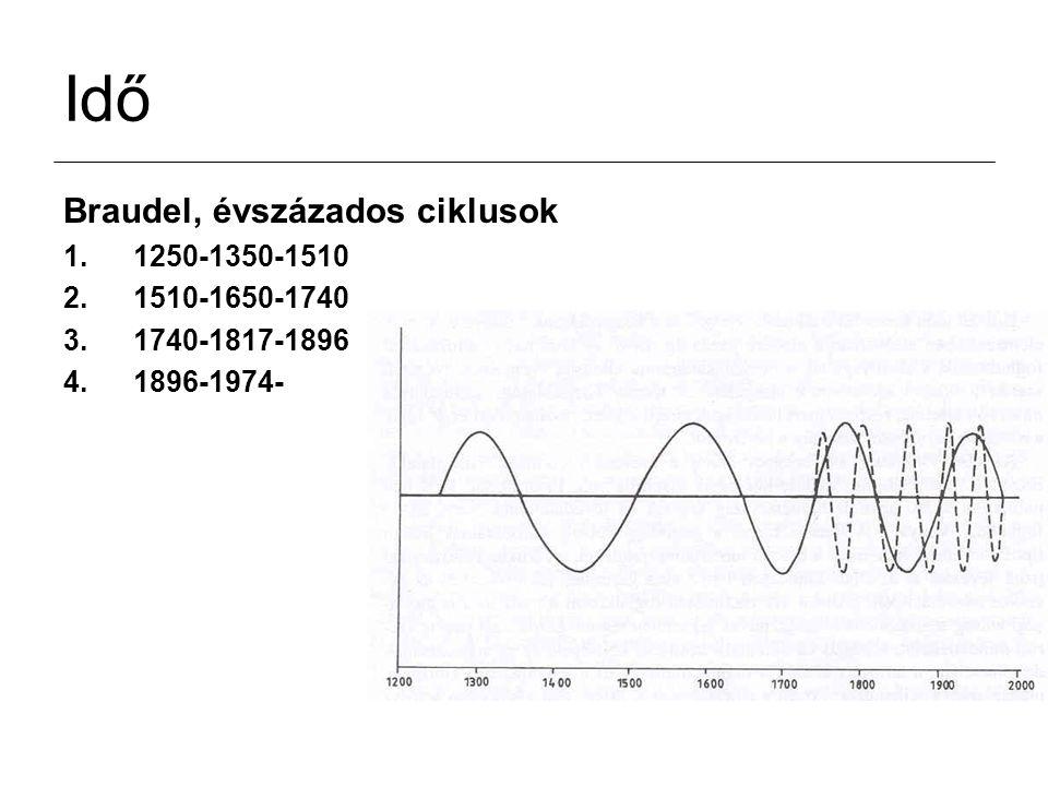 Idő Braudel, évszázados ciklusok 1.1250-1350-1510 2.1510-1650-1740 3.1740-1817-1896 4.1896-1974-
