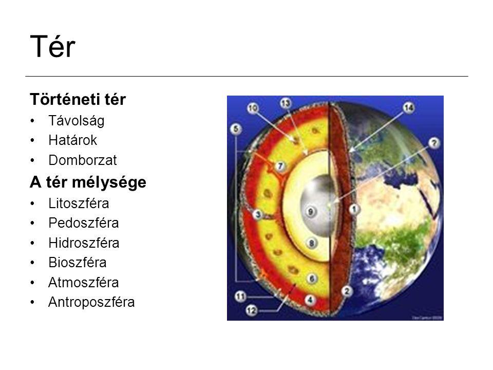 Tér Történeti tér Távolság Határok Domborzat A tér mélysége Litoszféra Pedoszféra Hidroszféra Bioszféra Atmoszféra Antroposzféra