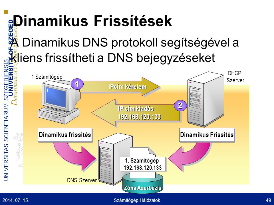 UNIVERSITY OF SZEGED D epartment of Software Engineering UNIVERSITAS SCIENTIARUM SZEGEDIENSIS Dinamikus Frissítések A Dinamikus DNS protokoll segítség