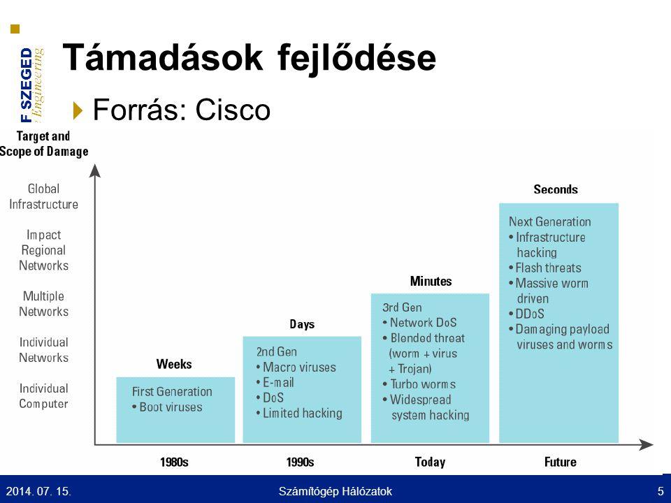 UNIVERSITY OF SZEGED D epartment of Software Engineering UNIVERSITAS SCIENTIARUM SZEGEDIENSIS Tűzfal típusok: Csomagszűrő  Mivel a különböző hálózatokat leggyakrabban forgalomirányítók kötik össze ezért ezen funkciók leggyakrabban itt található  Ha már van router akkor mindenképpen azon célszerű implementálni  A 3.