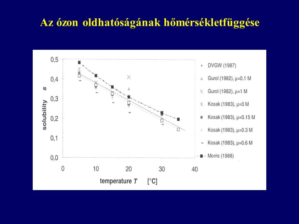 Az ózon oldhatóságának hőmérsékletfüggése