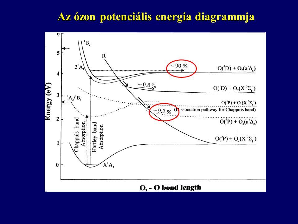 Az ózon potenciális energia diagrammja
