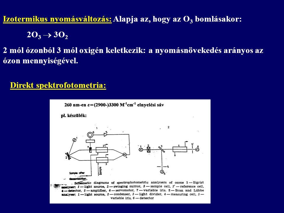 Izotermikus nyomásváltozás: Alapja az, hogy az O 3 bomlásakor: 2O 3  3O 2 2 mól ózonból 3 mól oxigén keletkezik: a nyomásnövekedés arányos az ózon mennyiségével.