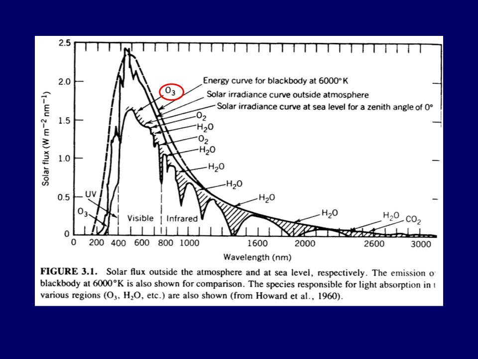 Az ózon analitikája A legtöbb analitikai módszer a teljes maradék oxidáns mennyiségét adja meg a molekuláris ózon mennyisége helyett.