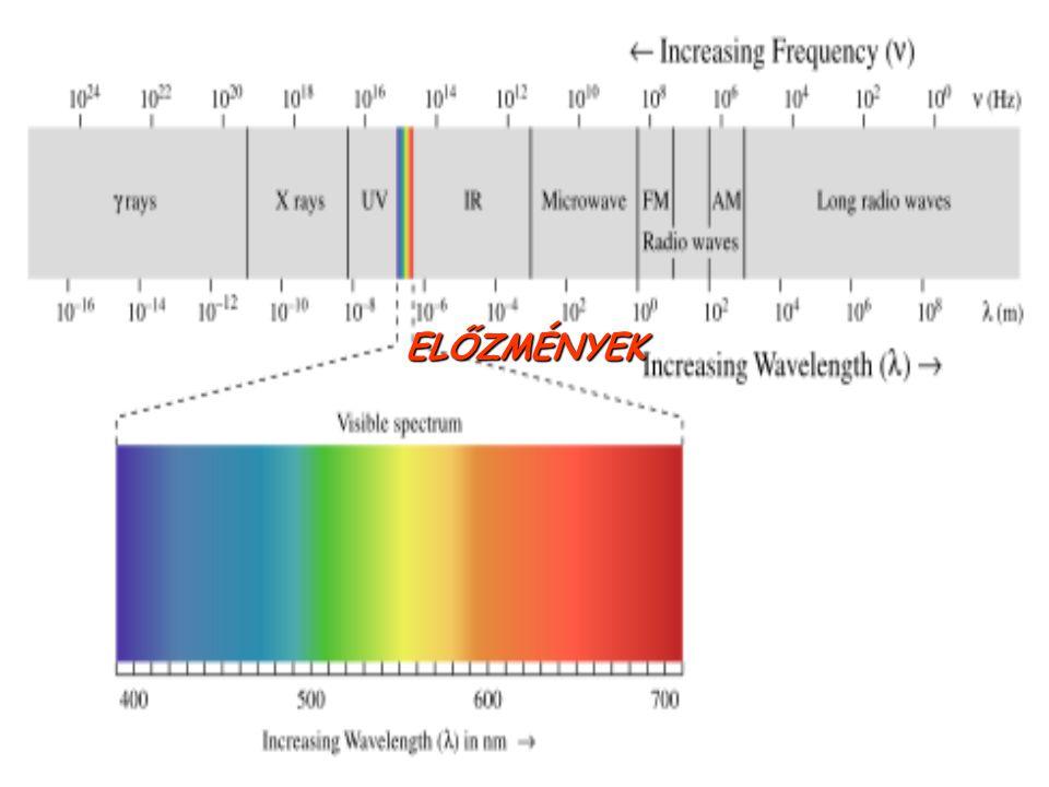 Az elektromágneses hullámokmegjósolásától az első alkalmazásokig