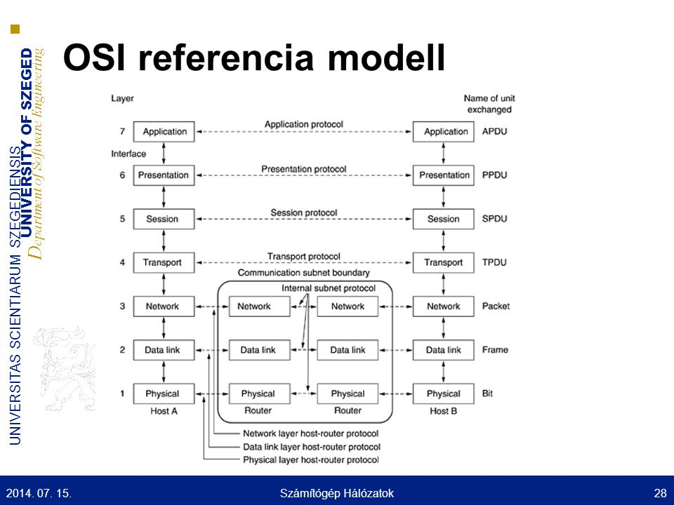 UNIVERSITY OF SZEGED D epartment of Software Engineering UNIVERSITAS SCIENTIARUM SZEGEDIENSIS OSI referencia modell 2014. 07. 15.Számítógép Hálózatok2