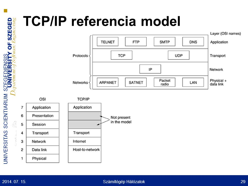 UNIVERSITY OF SZEGED D epartment of Software Engineering UNIVERSITAS SCIENTIARUM SZEGEDIENSIS TCP/IP referencia model 2014.