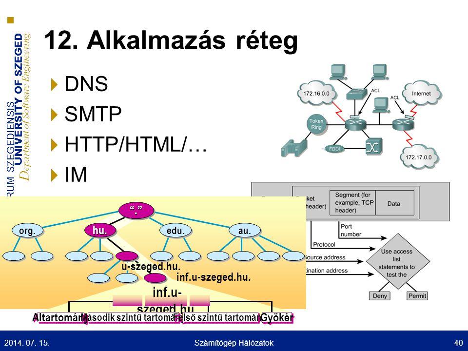 UNIVERSITY OF SZEGED D epartment of Software Engineering UNIVERSITAS SCIENTIARUM SZEGEDIENSIS 12. Alkalmazás réteg  DNS  SMTP  HTTP/HTML/…  IM 201