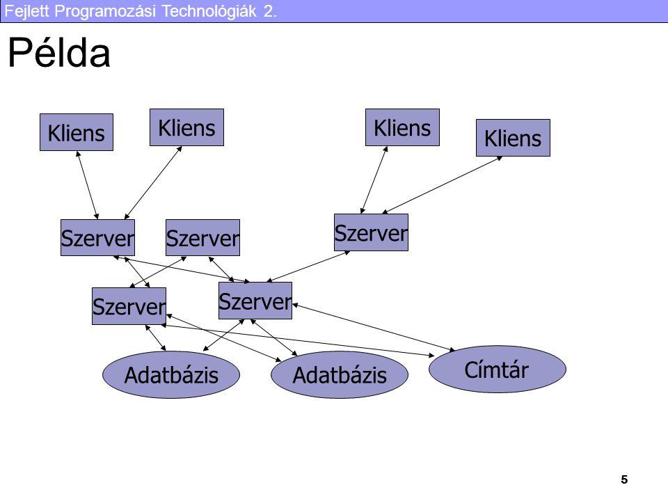 Fejlett Programozási Technológiák 2. 26 Teljes működés