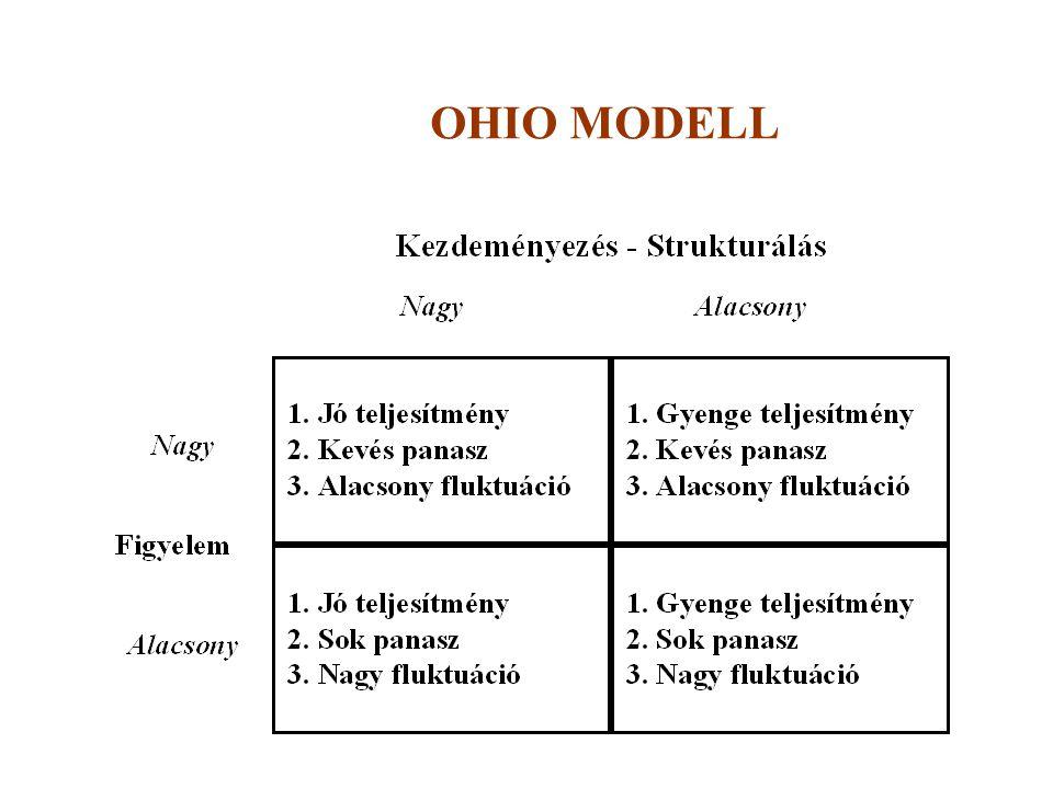 OHIO MODELL
