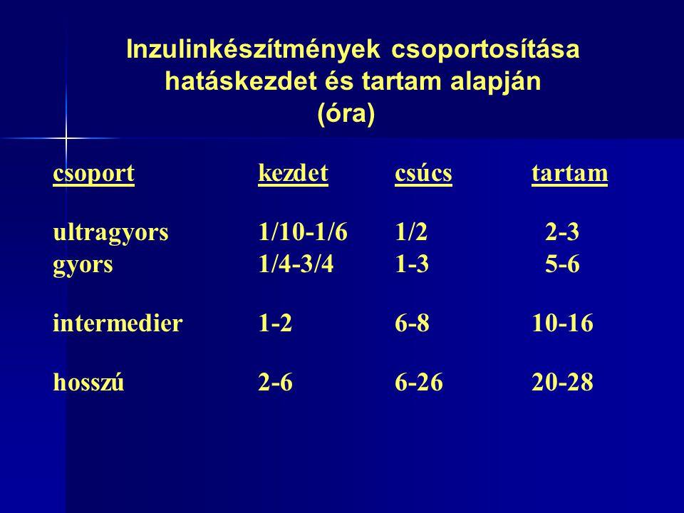 Inzulinkészítmények csoportosítása hatáskezdet és tartam alapján (óra) csoportkezdetcsúcstartam ultragyors1/10-1/61/2 2-3 gyors 1/4-3/41-3 5-6 intermedier1-26-810-16 hosszú2-66-2620-28