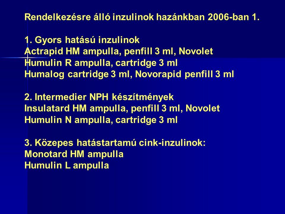 Rendelkezésre álló inzulinok hazánkban 2006-ban 1.