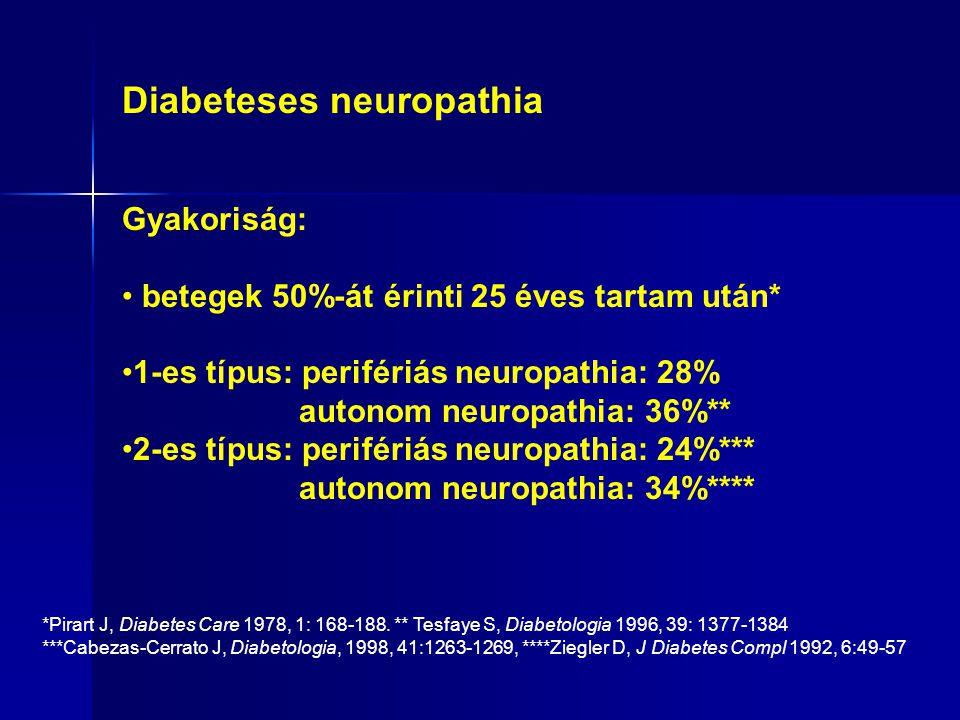 Diabeteses neuropathia Gyakoriság: betegek 50%-át érinti 25 éves tartam után* 1-es típus: perifériás neuropathia: 28% autonom neuropathia: 36%** 2-es típus: perifériás neuropathia: 24%*** autonom neuropathia: 34%**** *Pirart J, Diabetes Care 1978, 1: 168-188.