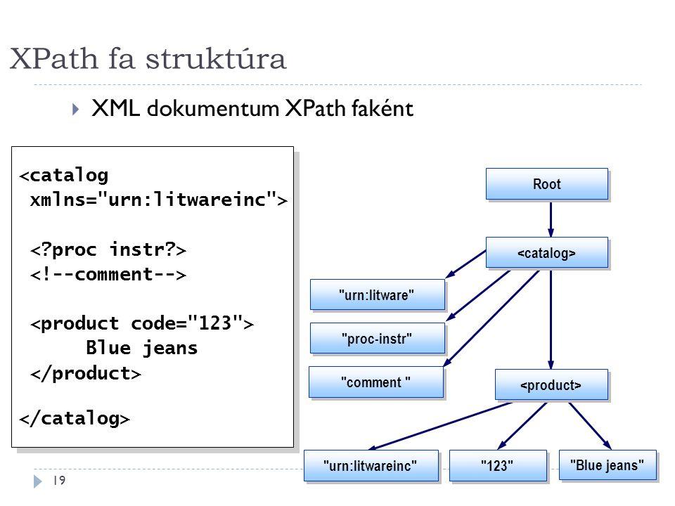 XPath fa struktúra 19  XML dokumentum XPath faként <catalog xmlns= urn:litwareinc > Blue jeans <catalog xmlns= urn:litwareinc > Blue jeans 123 Blue jeans Root urn:litware comment proc-instr urn:litwareinc