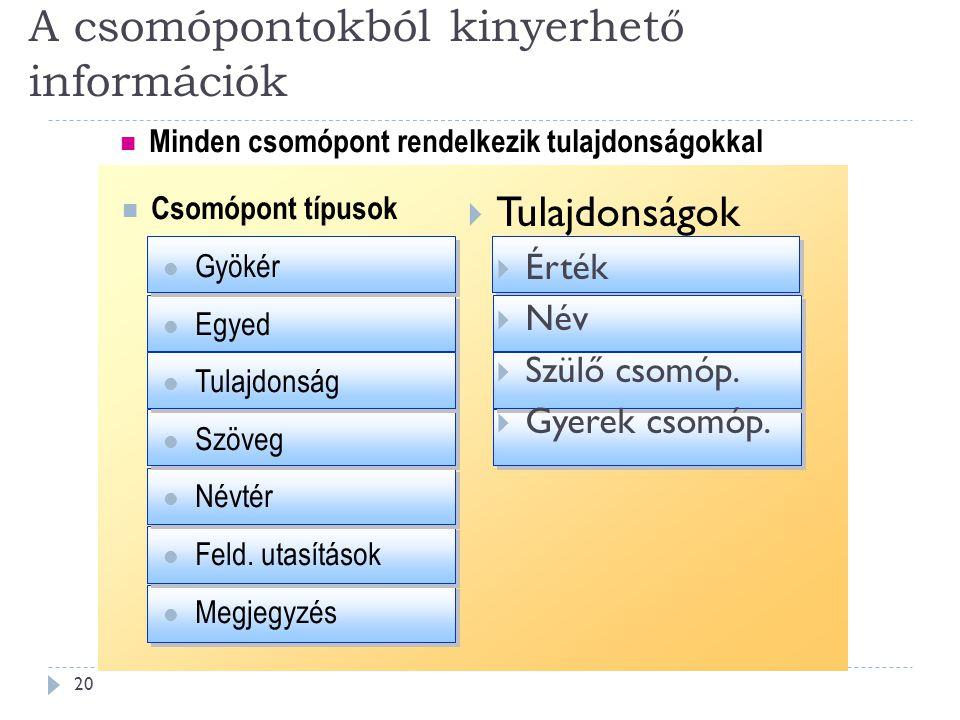 A csomópontokból kinyerhető információk 20 Csomópont típusok Gyökér Egyed Tulajdonság Szöveg Névtér Feld.