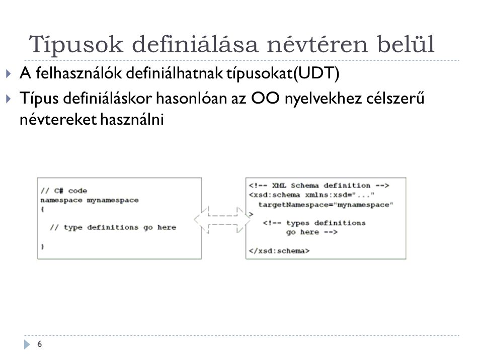 Típusok definiálása névtéren belül 6  A felhasználók definiálhatnak típusokat(UDT)  Típus definiáláskor hasonlóan az OO nyelvekhez célszerű névtereket használni