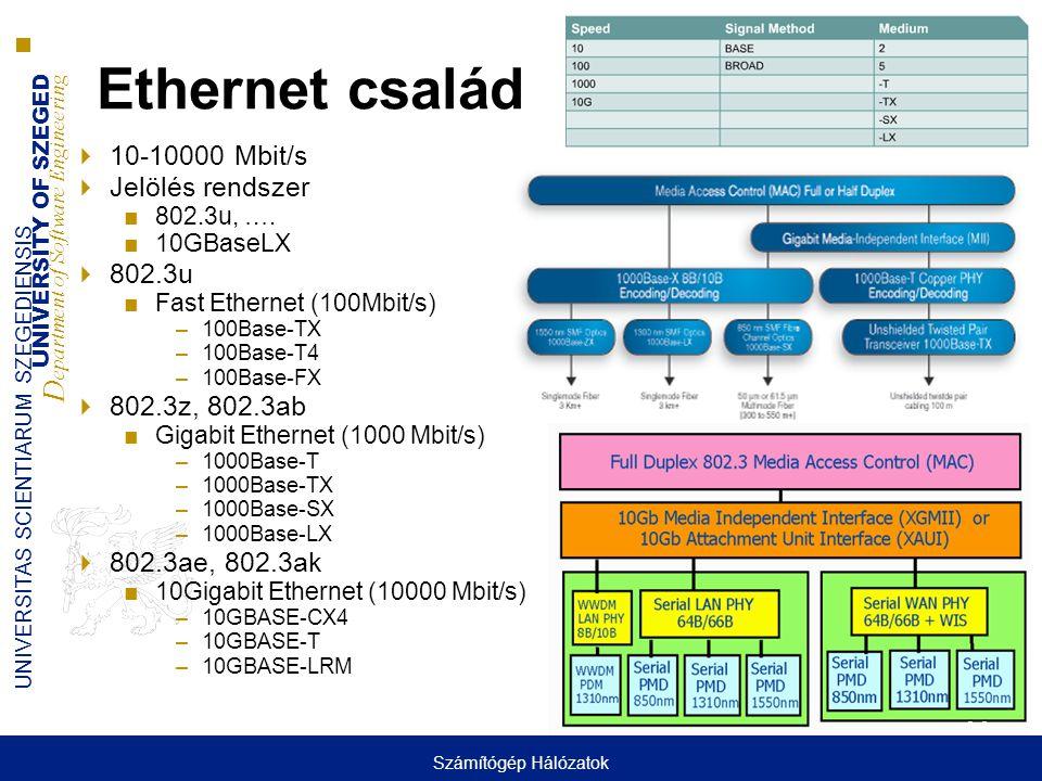 UNIVERSITY OF SZEGED D epartment of Software Engineering UNIVERSITAS SCIENTIARUM SZEGEDIENSIS Ethernet család  10-10000 Mbit/s  Jelölés rendszer ■80