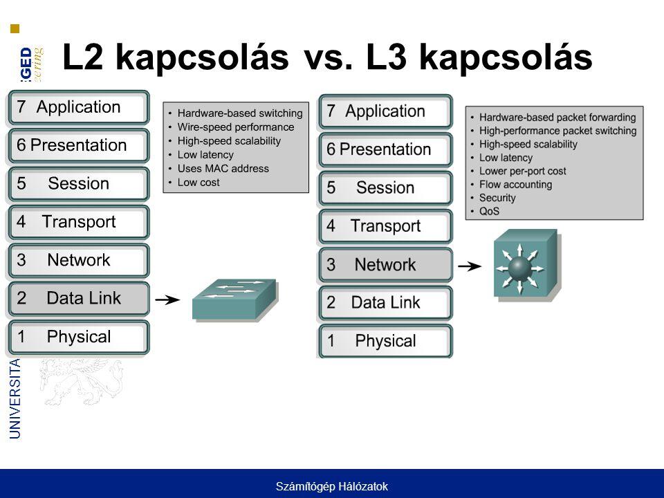 UNIVERSITY OF SZEGED D epartment of Software Engineering UNIVERSITAS SCIENTIARUM SZEGEDIENSIS L2 kapcsolás vs. L3 kapcsolás Számítógép Hálózatok