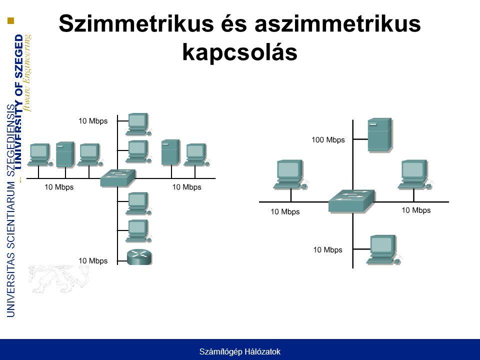 UNIVERSITY OF SZEGED D epartment of Software Engineering UNIVERSITAS SCIENTIARUM SZEGEDIENSIS Szimmetrikus és aszimmetrikus kapcsolás Számítógép Hálóz