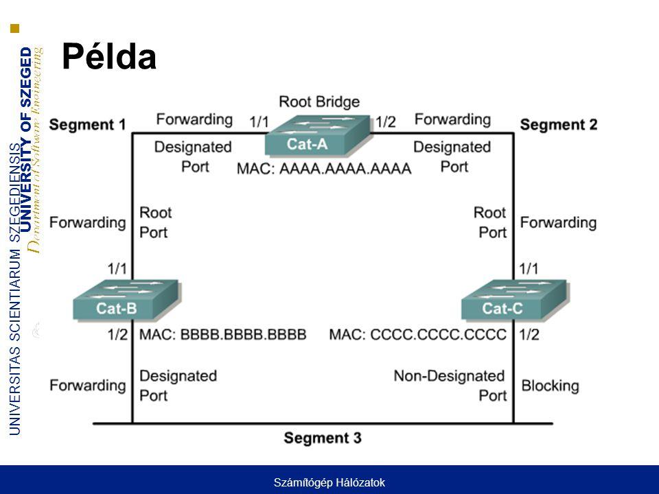 UNIVERSITY OF SZEGED D epartment of Software Engineering UNIVERSITAS SCIENTIARUM SZEGEDIENSIS Példa Számítógép Hálózatok
