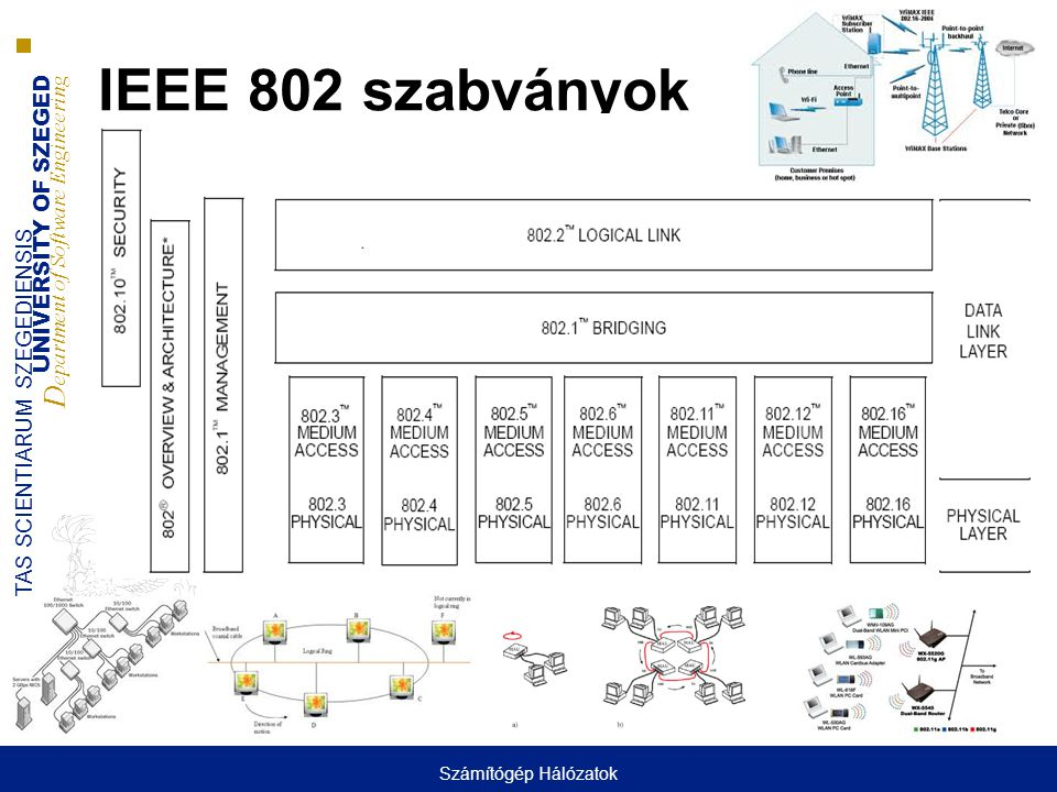UNIVERSITY OF SZEGED D epartment of Software Engineering UNIVERSITAS SCIENTIARUM SZEGEDIENSIS IEEE 802 csoportok  802 – Áttekintés és architektúra  802.1 – Higher Layer LAN Protocols (802.1Q, 802.1X, 802.ag, 802.1ad)  802.2 – Logical Link Control LLC  802.3 – Ethernet  802.5 – Token Ring  802.11 – Wireless LAN, WLAN  802.12 – Demand Priority  802.15 – Wireless Personal Area WPAN  802.16 – Wireless Broadband Access (WMAN)  802.17 – Resilient Packet Ring  802.20 – Mobile Wireless Access  802.21 – Media Independent Handoff Working Group  802.22 – Wireless Regional Area Networks (WRAN ) Számítógép Hálózatok