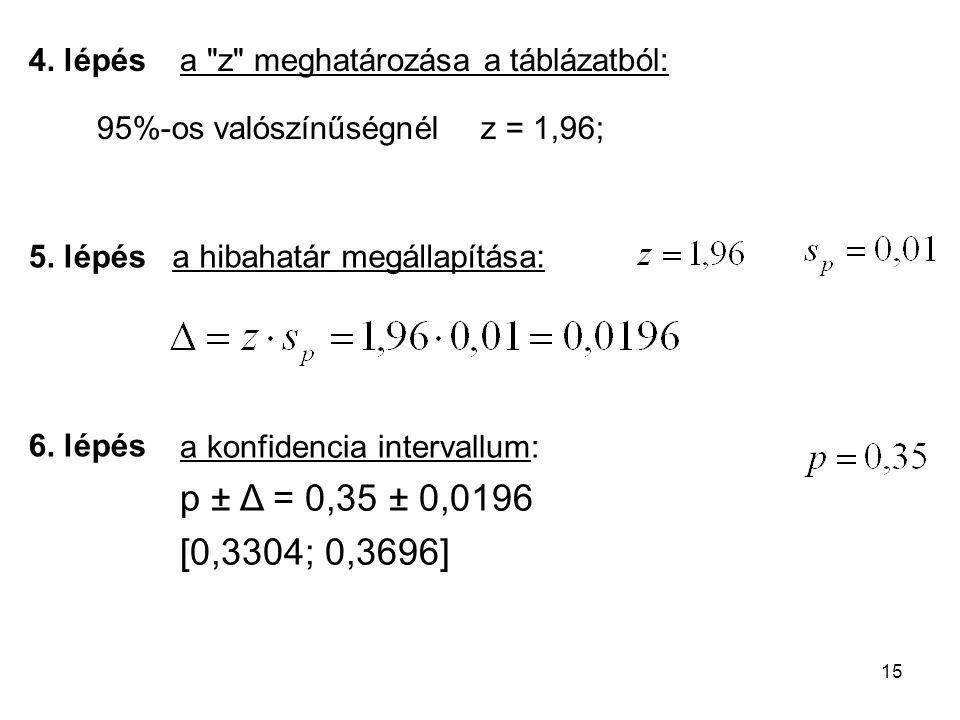 15 95%-os valószínűségnélz = 1,96; a konfidencia intervallum: p ± Δ = 0,35 ± 0,0196 [0,3304; 0,3696] 4. lépés 5. lépés 6. lépés a