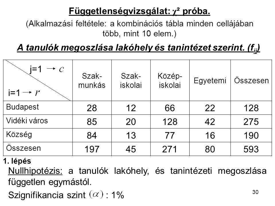 30 Függetlenségvizsgálat: χ ² próba. (Alkalmazási feltétele: a kombinációs tábla minden cellájában több, mint 10 elem.) A tanulók megoszlása lakóhely