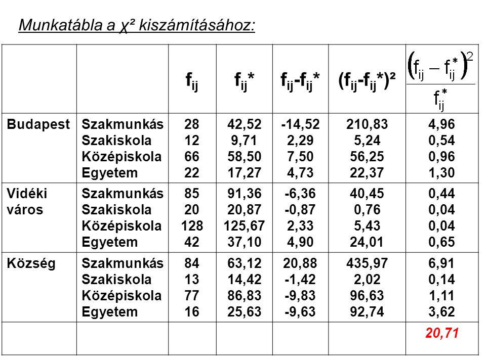 32 Munkatábla a χ² kiszámításához: f ij f ij *f ij -f ij *(f ij -f ij *)² BudapestSzakmunkás Szakiskola Középiskola Egyetem 28 12 66 22 42,52 9,71 58,
