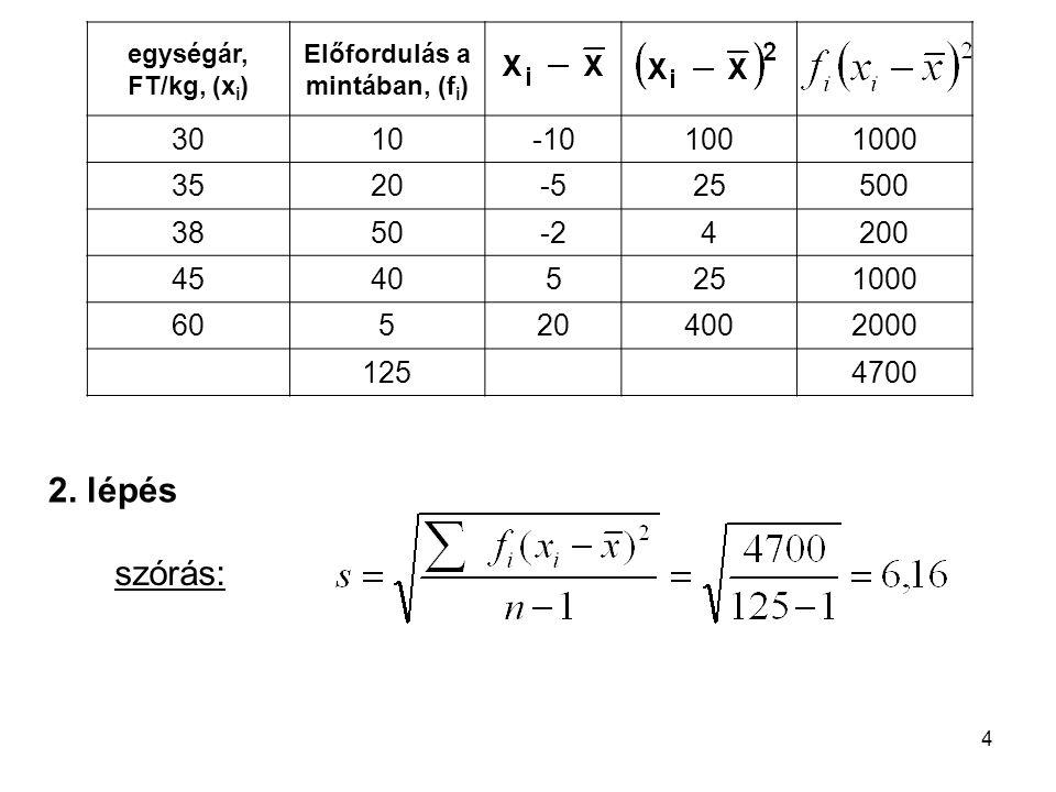 4 egységár, FT/kg, (x i ) Előfordulás a mintában, (f i ) 3010-101001000 3520-525500 3850-24200 45405251000 605204002000 1254700 szórás: 2. lépés