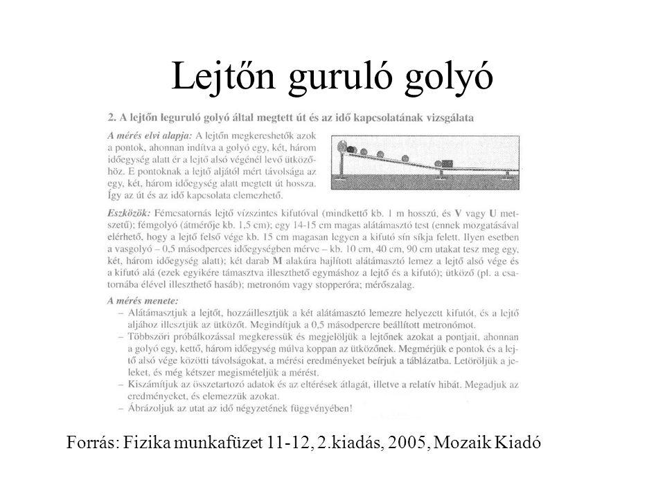 Lejtőn guruló golyó Forrás: Fizika munkafüzet 11-12, 2.kiadás, 2005, Mozaik Kiadó