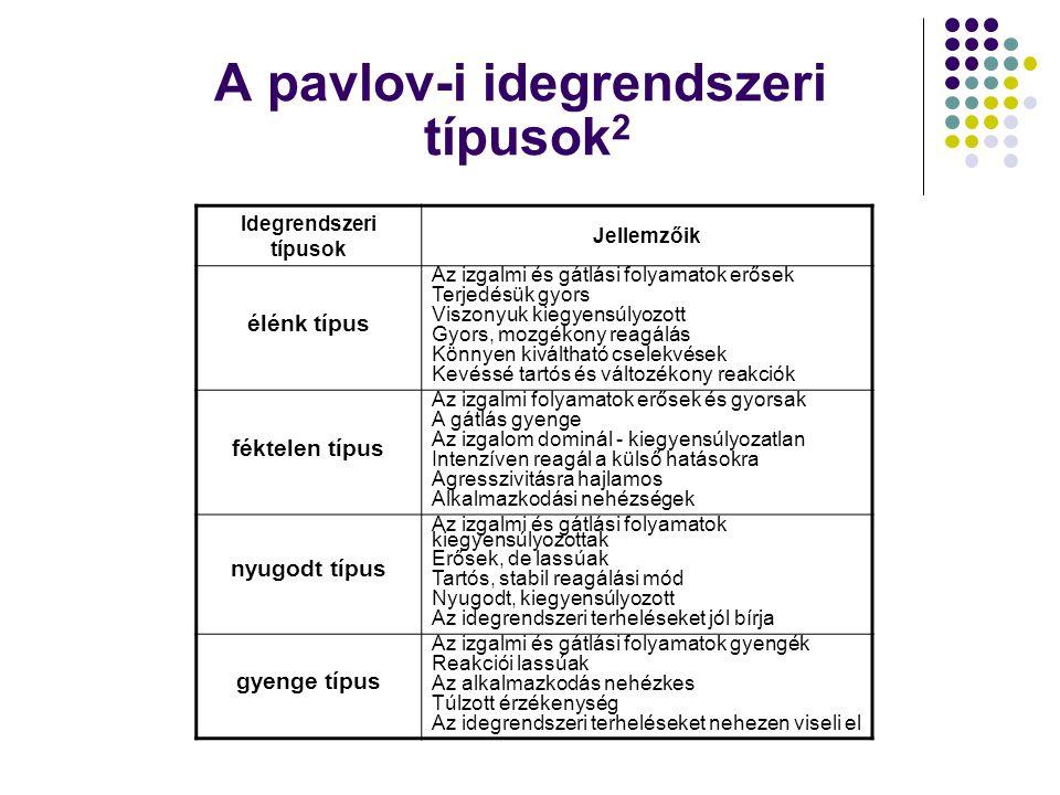 A pavlov-i idegrendszeri típusok 2 Idegrendszeri típusok Jellemzőik élénk típus Az izgalmi és gátlási folyamatok erősek Terjedésük gyors Viszonyuk kie