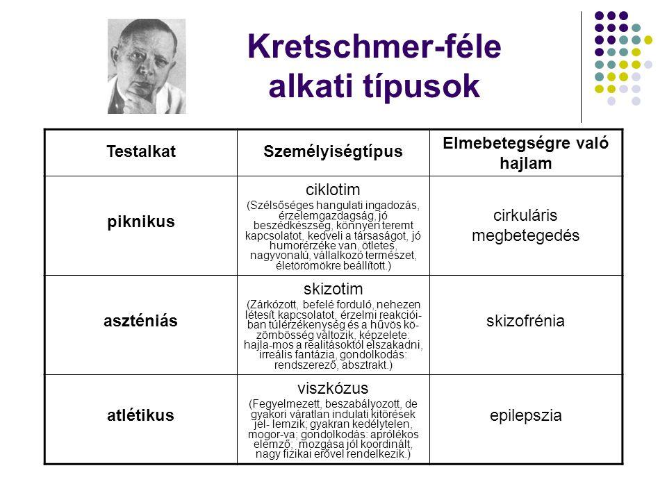 Kretschmer-féle alkati típusok TestalkatSzemélyiségtípus Elmebetegségre való hajlam piknikus ciklotim (Szélsőséges hangulati ingadozás, érzelemgazdags
