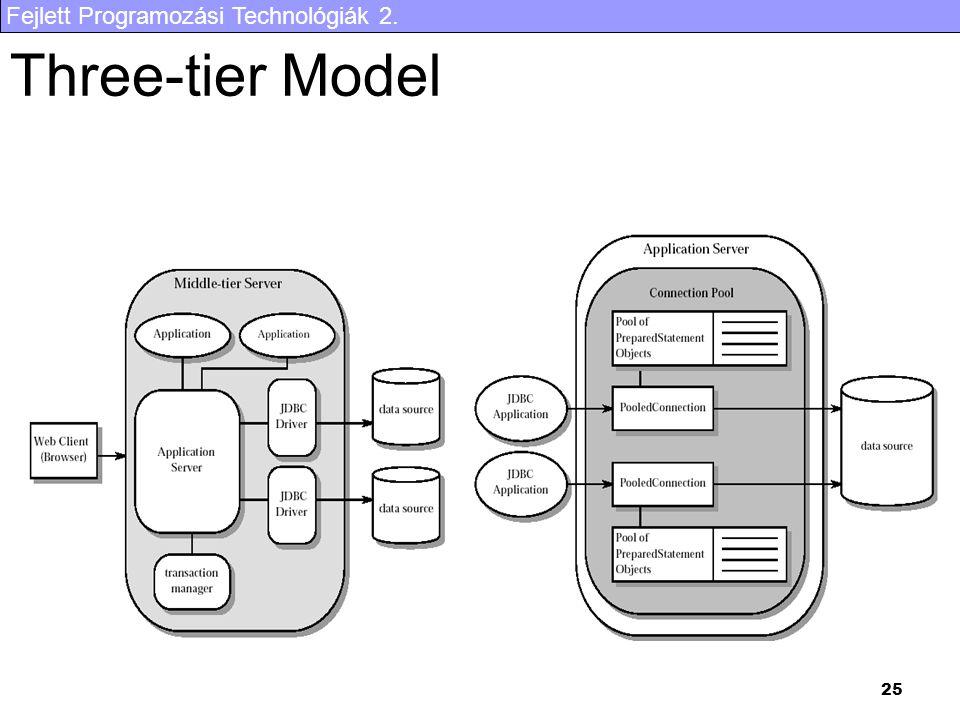 Fejlett Programozási Technológiák 2. 25 Three-tier Model