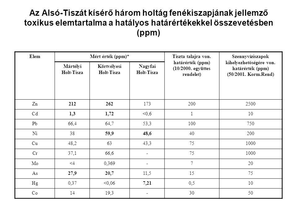 Az Alsó-Tiszát kísérő három holtág fenékiszapjának jellemző toxikus elemtartalma a hatályos határértékekkel összevetésben (ppm) ElemMért érték (ppm)*T