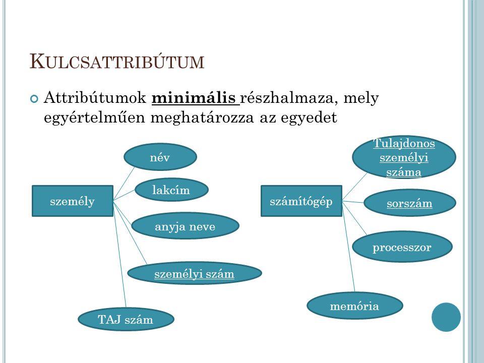 K APCSOLATOK 2 egyed közti 1:1 1:N N:M A kapcsolat típusát a valós helyzet határozza meg – pl.
