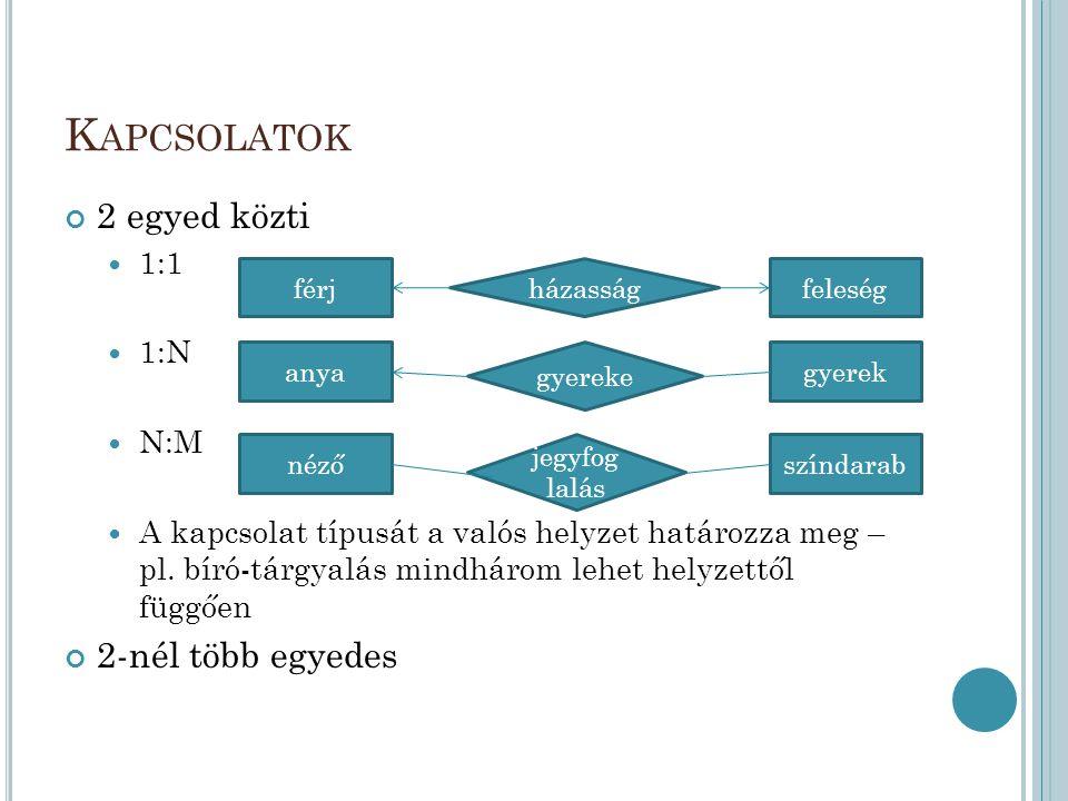 K APCSOLATOK 2 egyed közti 1:1 1:N N:M A kapcsolat típusát a valós helyzet határozza meg – pl. bíró-tárgyalás mindhárom lehet helyzettől függően 2-nél