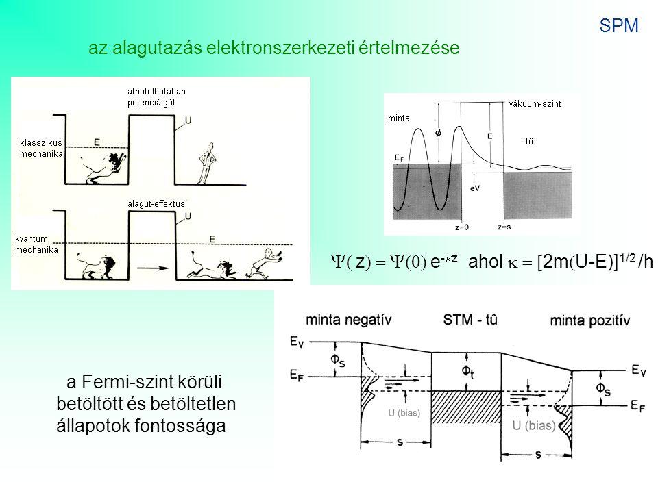 SPM az alagutazás elektronszerkezeti értelmezése a Fermi-szint körüli betöltött és betöltetlen állapotok fontossága  z  e -  z ahol 