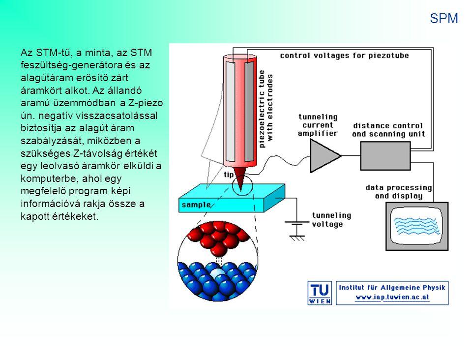 SPM Az STM-tű, a minta, az STM feszültség-generátora és az alagútáram erősítő zárt áramkört alkot. Az állandó aramú üzemmódban a Z-piezo ún. negatív v