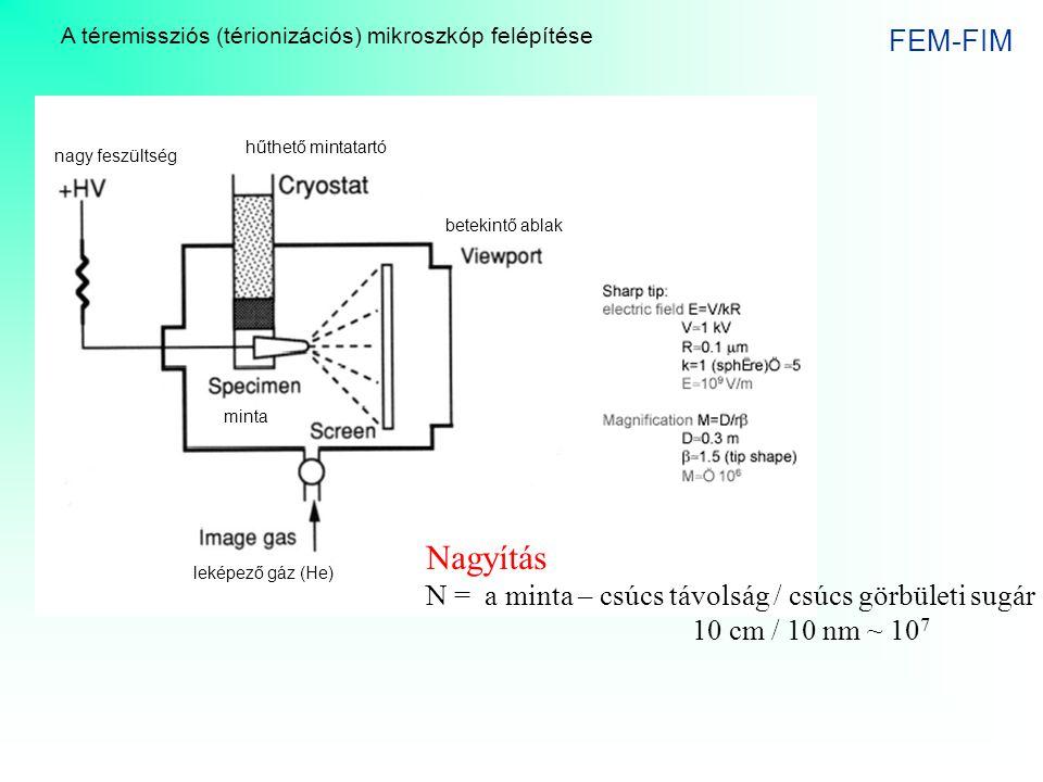 FEM-FIM A téremissziós (térionizációs) mikroszkóp felépítése Nagyítás N = a minta – csúcs távolság / csúcs görbületi sugár 10 cm / 10 nm ~ 10 7 hűthet