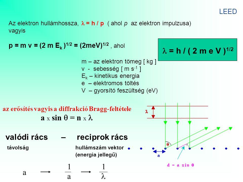 Az elektron hullámhossza, = h / p ( ahol p az elektron impulzusa) vagyis p = m v = (2 m E k ) 1/2 = (2meV) 1/2, ahol m – az elektron tömeg [ kg ] v -