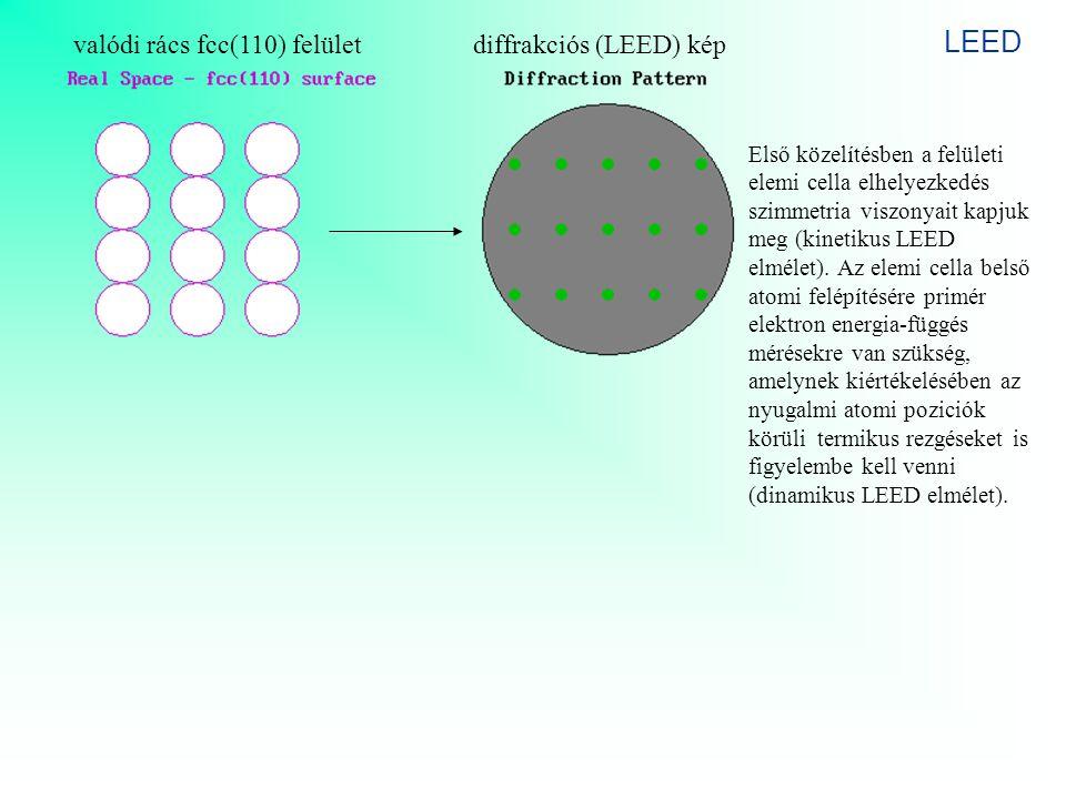 LEED valódi rács fcc(110) felület diffrakciós (LEED) kép Első közelítésben a felületi elemi cella elhelyezkedés szimmetria viszonyait kapjuk meg (kine