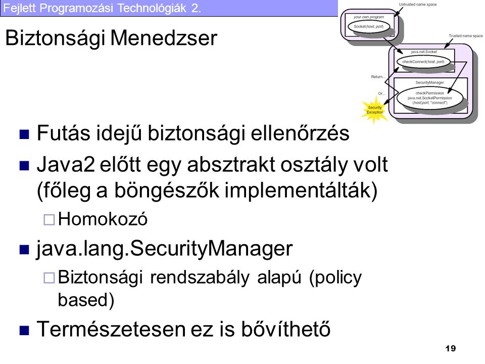 Fejlett Programozási Technológiák 2. 19 Biztonsági Menedzser Futás idejű biztonsági ellenőrzés Java2 előtt egy absztrakt osztály volt (főleg a böngész