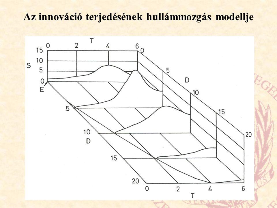 Az innováció terjedésének hullámmozgás modellje