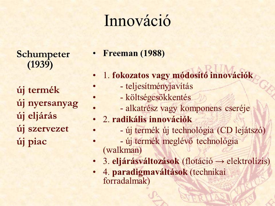 Innováció Schumpeter (1939) új termék új nyersanyag új eljárás új szervezet új piac Freeman (1988) 1.