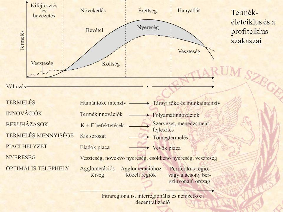 Termék- életciklus és a profitciklus szakaszai