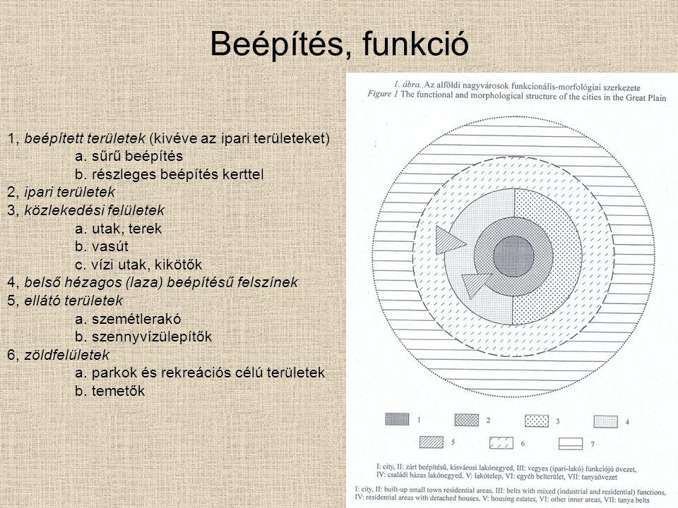 Beépítés, funkció 1, beépített területek (kivéve az ipari területeket) a.